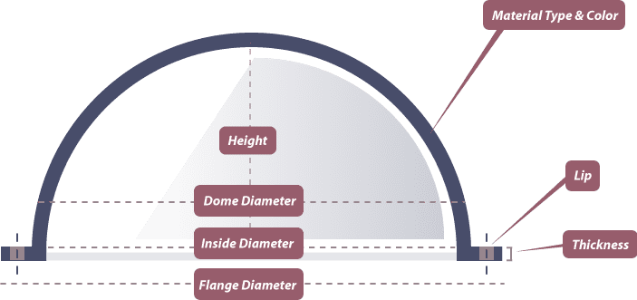 Dome Wizard Diagram