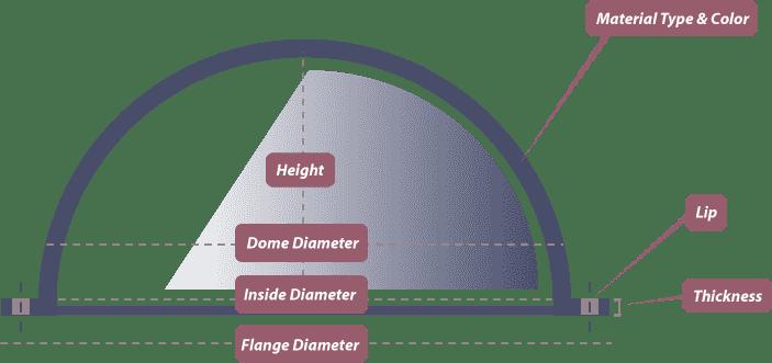 Dome Configuration Diagram